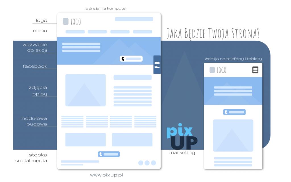 Jak może wyglądać Twoja strona internetowa? Przykładowy szablon strony internetowej
